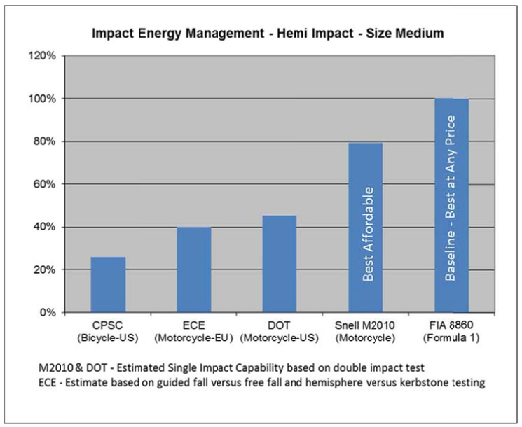 A chart showing the Impact management of various helmets.
